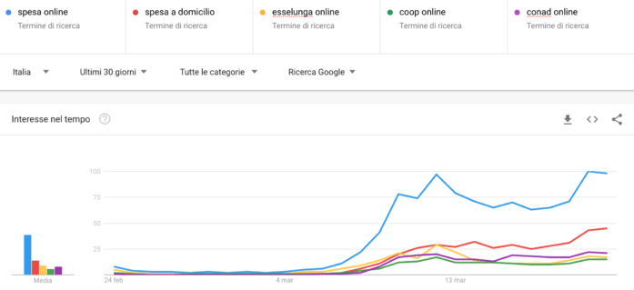 Google Trends Lock Down
