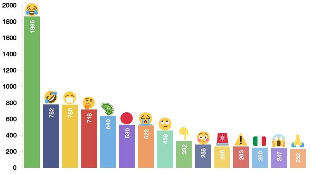 emoji status